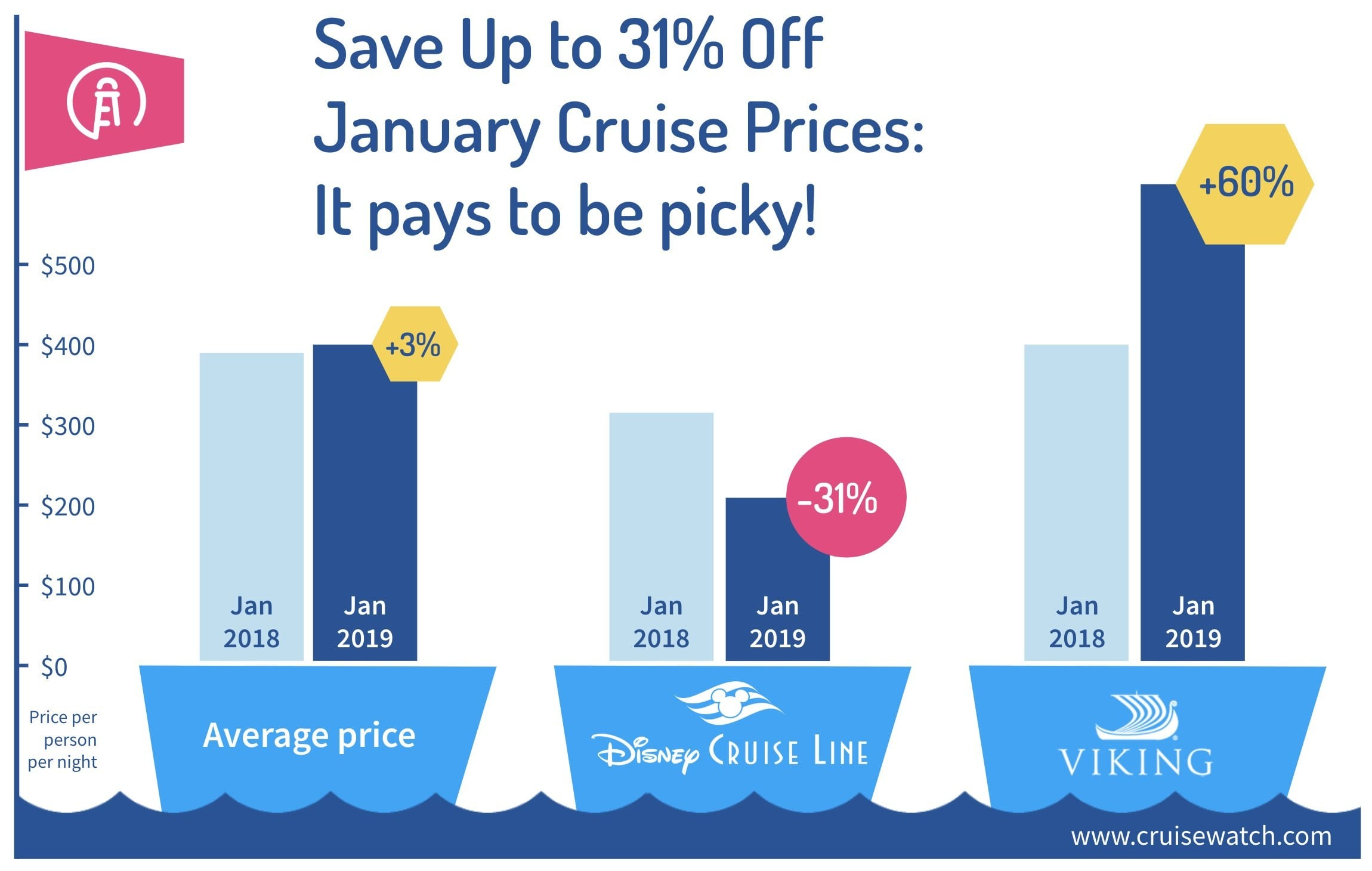 January 2019 Cruise Prices Drop By Up To 31 Insights